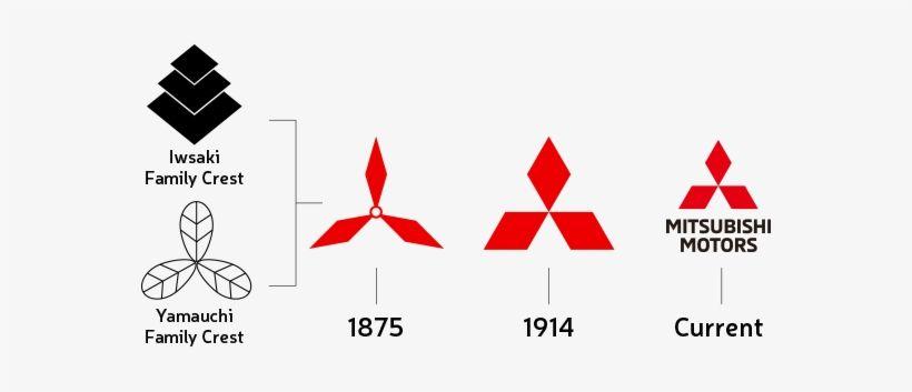 Mitsubishi's Rich Heritage Of Manufacturing